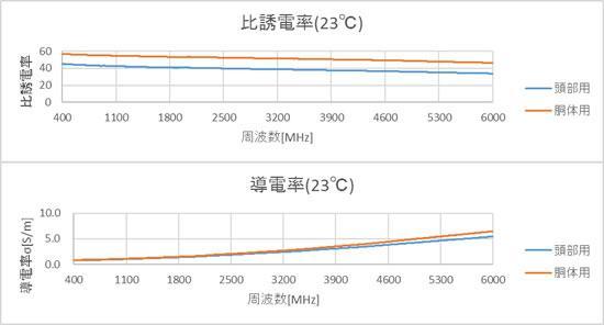 比誘電率と導電率の周波数特性