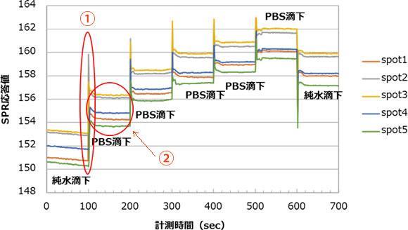 PBS滴下によるSPR応答値の変化