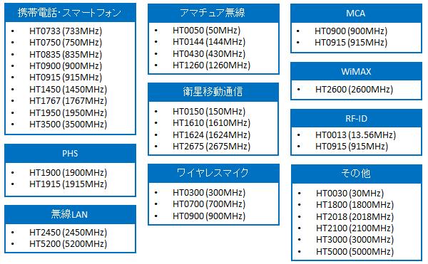 HTシリーズラインナップ(頭部等価液剤)