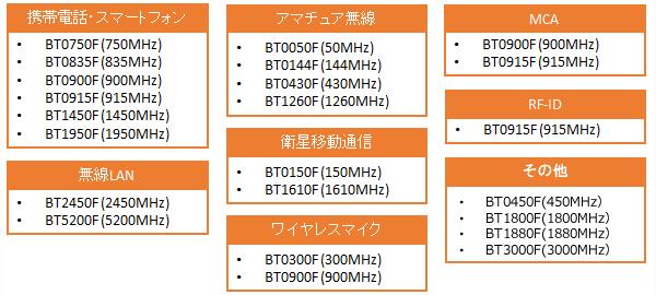 BT-Fシリーズラインナップ(胴体等価液剤)