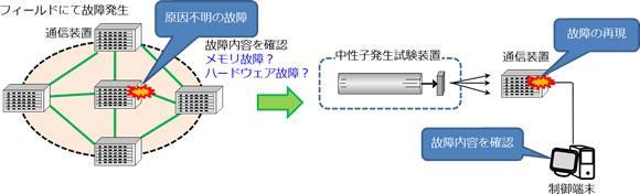 ネットワークサービスイン後に発生した故障を再現するための試験のイメージ