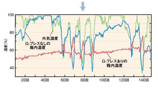 結露防止シート「G-ブレス」の湿度測定試験