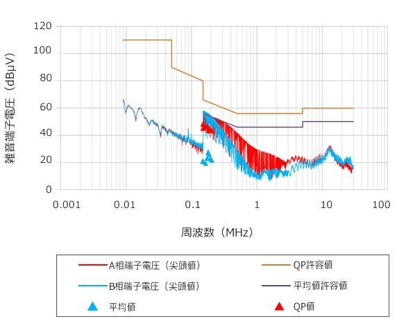 雑音端子電圧測定