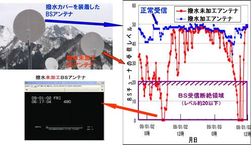 降雪時におけるBSアンテナの電波受信状況(アンテナ設置から約14ヶ月後の状況)
