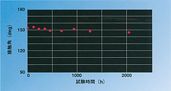 促進耐候試験における接触角