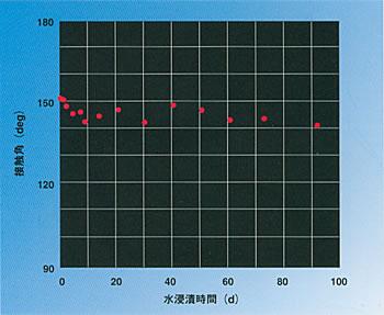 水浸漬試験における接触角