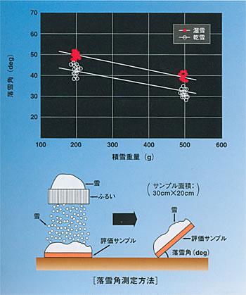 落雪性試験における落雪角