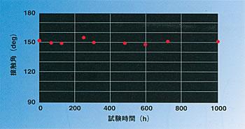 促進耐候試験における接触角(HIREC 450)