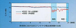 降雨時におけるアンテナの電波減衰