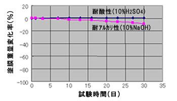 耐酸性/耐アルカリ性試験結果