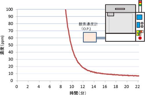窒素置換モード運転時の酸素濃度測定