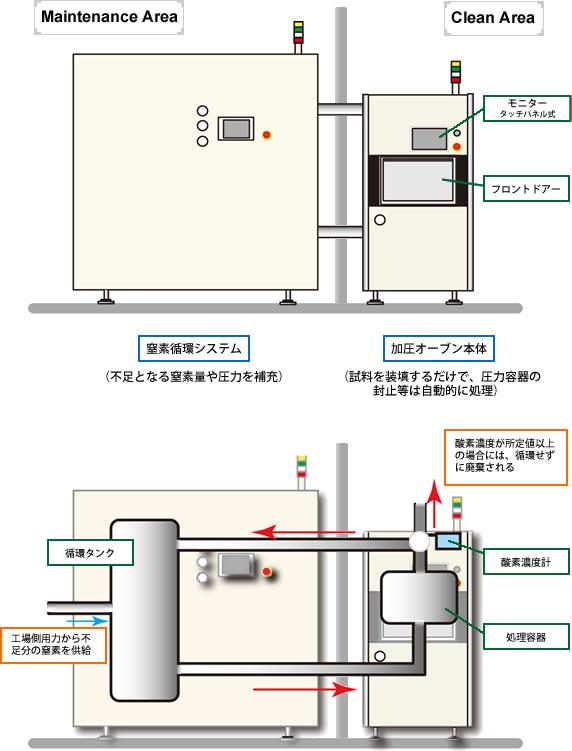 全自動加圧オーブンと窒素循環システムの関係