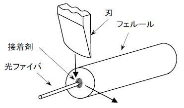 光ファイバ接着後で研磨前のフェルールに対し、その端末の接着剤層から突き出た光ファイバ根元の表面に、刃を軽く当てスライドすることで傷を付ける。