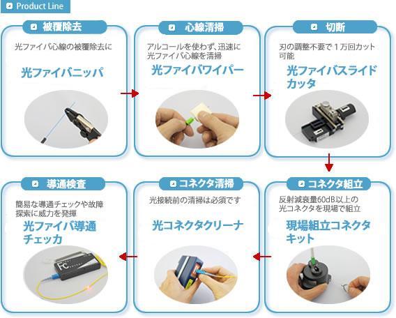 光ファイバ接続工事と保守の製品ラインナップ