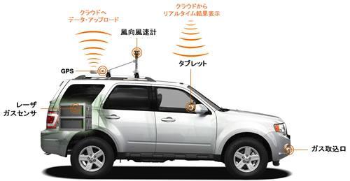 車載型ガスパイプライン点検システム