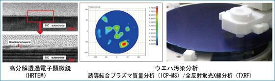 高分解透過電子顕微鏡(HRTEM)、ウエハ汚染分析(誘導結合プラズマ質量分析ICP-MS、全反射蛍光X線分析TXRF)