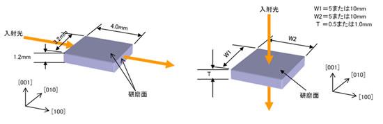 KTN結晶チップの外観図と光入射方向