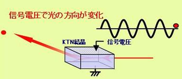 信号電圧で光の方向が変化