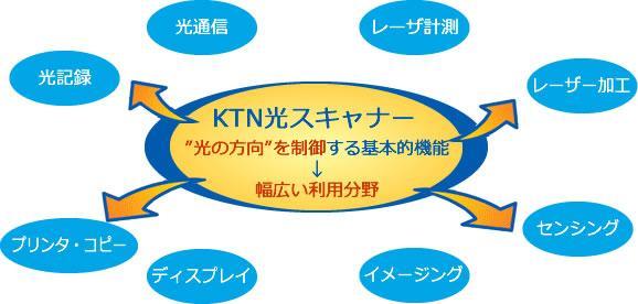 KTN光スキャナーの応用例