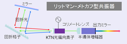 KTN結晶を用いた波長掃引光源の構成図