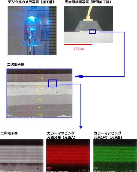 LEDの断面構造観察