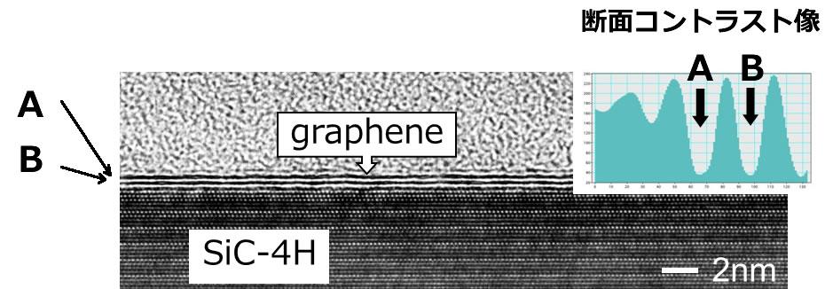 SiC基板上で成長した2層グラフェンシートの高分解能TEM像