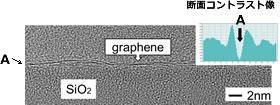 熱酸化Si基板上に転写された1層グラフェンシートの高分解能TEM像