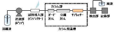 図1 イオンクロマトグラフの装置構成図