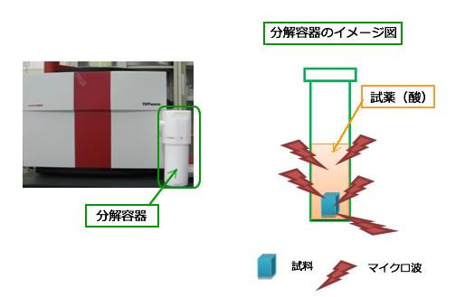 マイクロ波分解(マイクロウェーブ分解)原理イメージ図