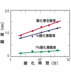 角度分解測定によるPbIn合金酸化膜の解析