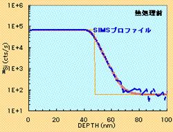 天然同位体組成SiO2/28SiO2(未処理)構造の30Siの深さ方向分布