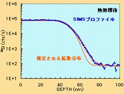SIMSによる深さ方向プロファイル