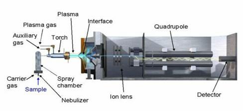 四重極ICP-MSの構成図(Agilent Technologies様ご提供図)
