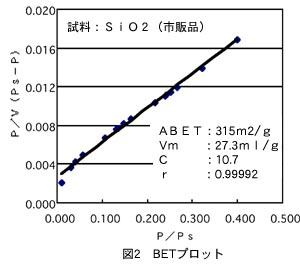 図2 BETプロット