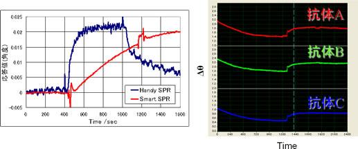スマートSPRの測定例の紹介