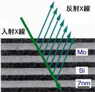X線ミラー断面構造例とX線反射の構造図