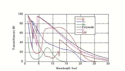 各種材料透過率の計算値(膜厚:100 nm)