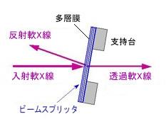 軟X線ビームスプリッタの構造と機能
