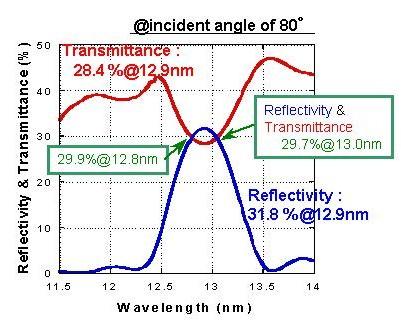 透過型ビームスプリッタの特性例(直入射角10度)