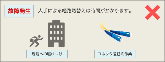 【✕】故障発生時、人手による経路切替えは「現場への駆けつけ」「コネクタ差替え作業」等で時間がかかります。