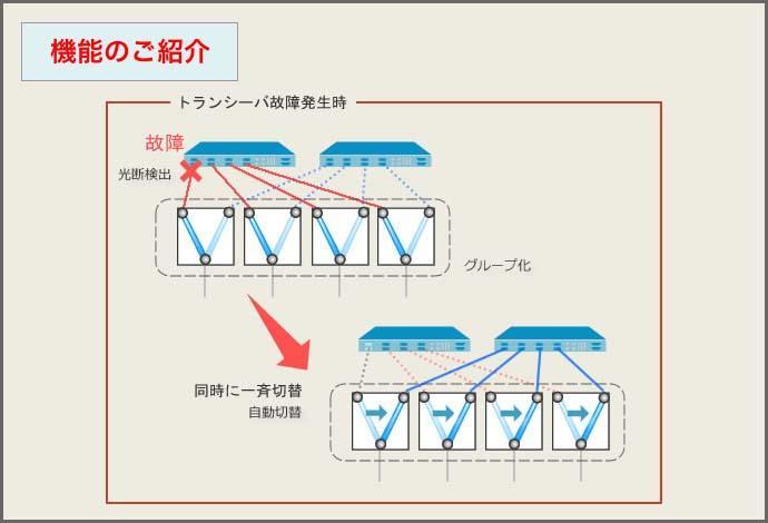 機能のご紹介:【グループ連動機能】あらかじめグループ化したスイッチの連動切替が可能です。