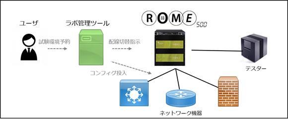 使用例 ラボ管理ツールとの連携