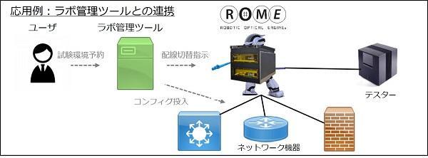 ROME応用例