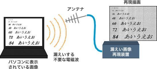不要電磁波を介してモニタ画面に表示されている画像情報が漏えいするイメージ