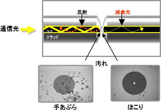 肉眼では確認できない光コネクタ端面の汚れが反射と損失の増加を引き起こします