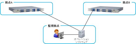 管理・制御のイメージ
