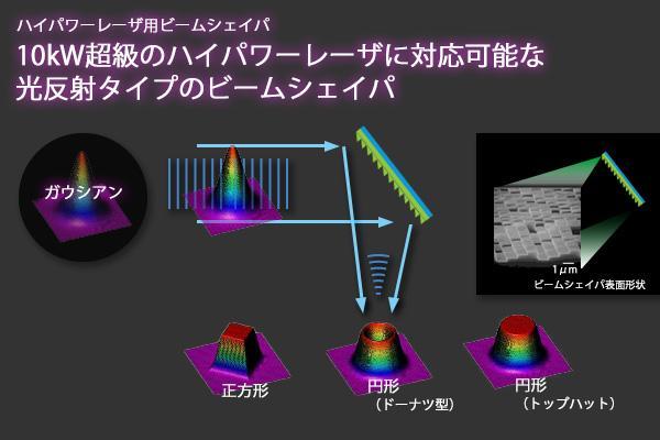 10kWを超えるハイパワーレーザに対応した、反射型DOE(Diffractive Optical Element)を用いたビームシェイパを作製致します。