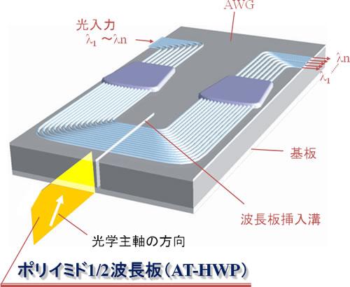アレイ導波路格子型波長合分波器