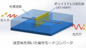 波長板を用いた偏光モードコンバータ