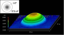 GI型マルチモードファイバ屈折率分布
